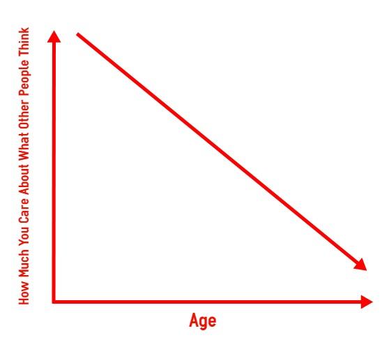 care age